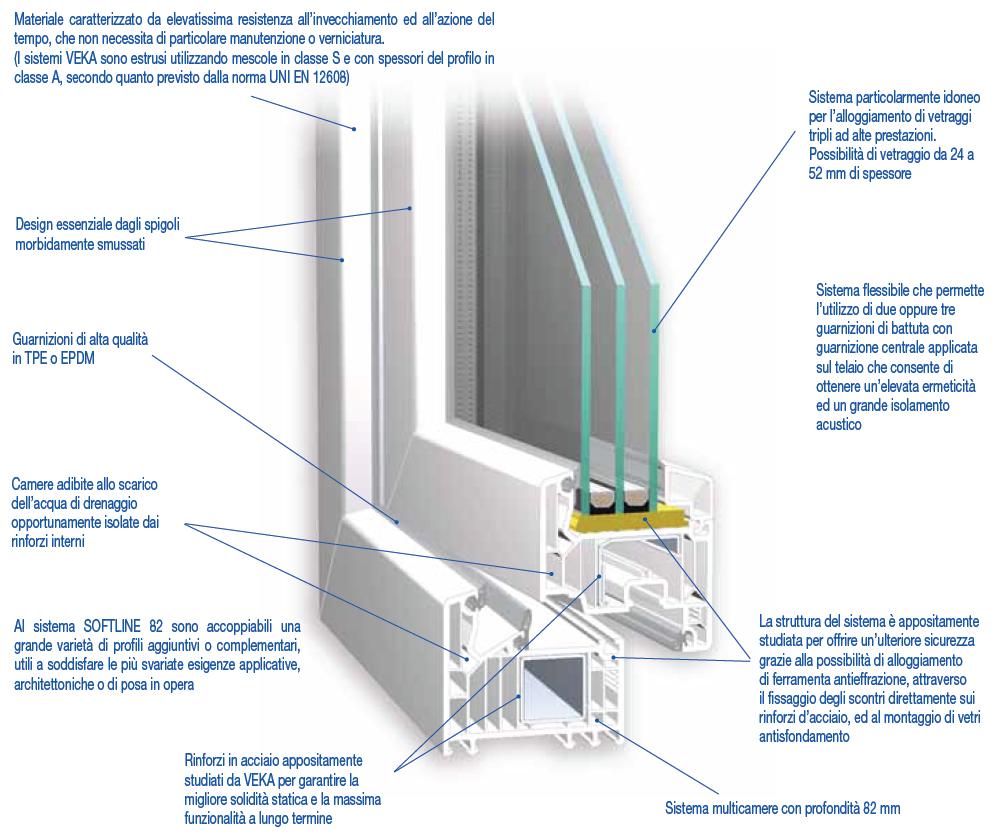 Doppia finestra per isolamento acustico for Finestre doppio vetro prezzi